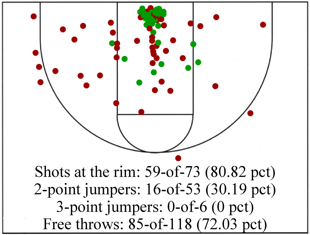 Julius Randle's field-goal attempts through 13 games. Makes are green, misses are red. (Chart compiled by James Pennington using gametracker data)