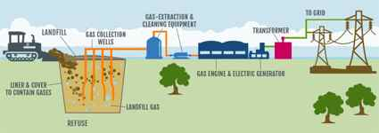 How Can Garbage Be Converted Into Natural Resources