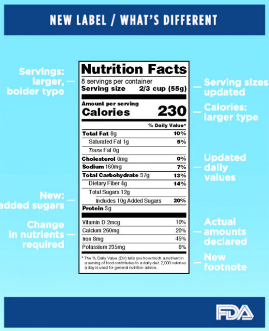 Nutrition Labels On Food To Be Updated