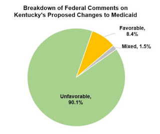 overwhelming percentage of public comments opposed bevin's