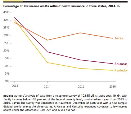 low income health insurance for adults