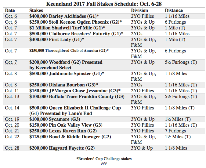 Keeneland S Fall Stakes Schedule Offers Total Of 5 3