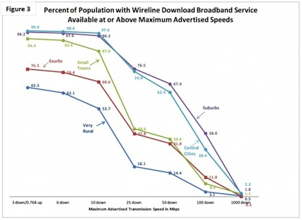 This shows the advertised availability of broadband at various speeds for each of five geographic categories: Central Cities, Suburbs, Small Cities, Exurbs, and Very Rural. Very Rural has the worst rate across the board