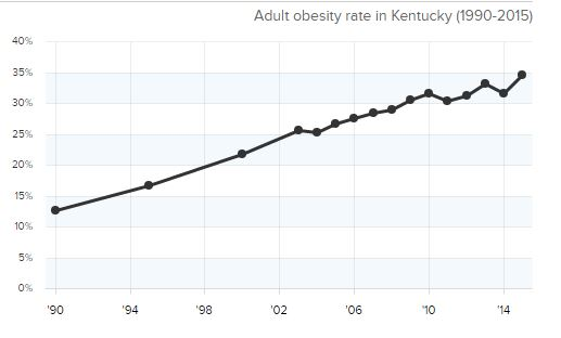 State of Obesity Graph for adults through 2015