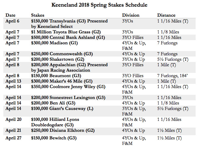 Keeneland Announces 2018 Spring Meet Stakes Schedule