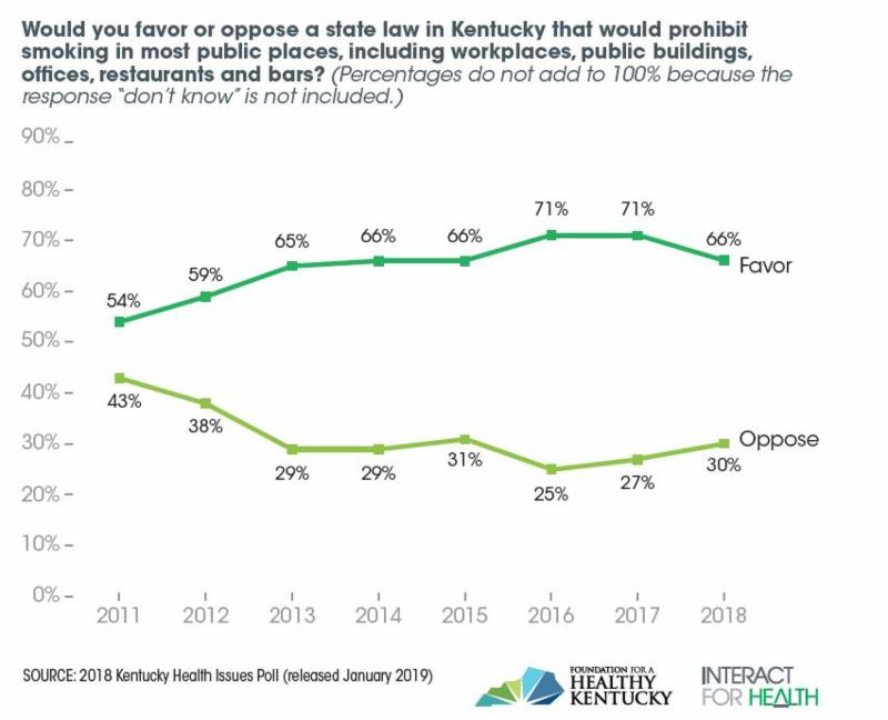 Khip  Majority Kentucky Adults Remain In Favor Of Both Smoke